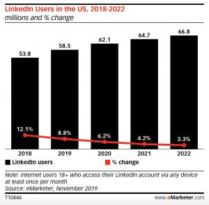 Linkedin Users / Revenue