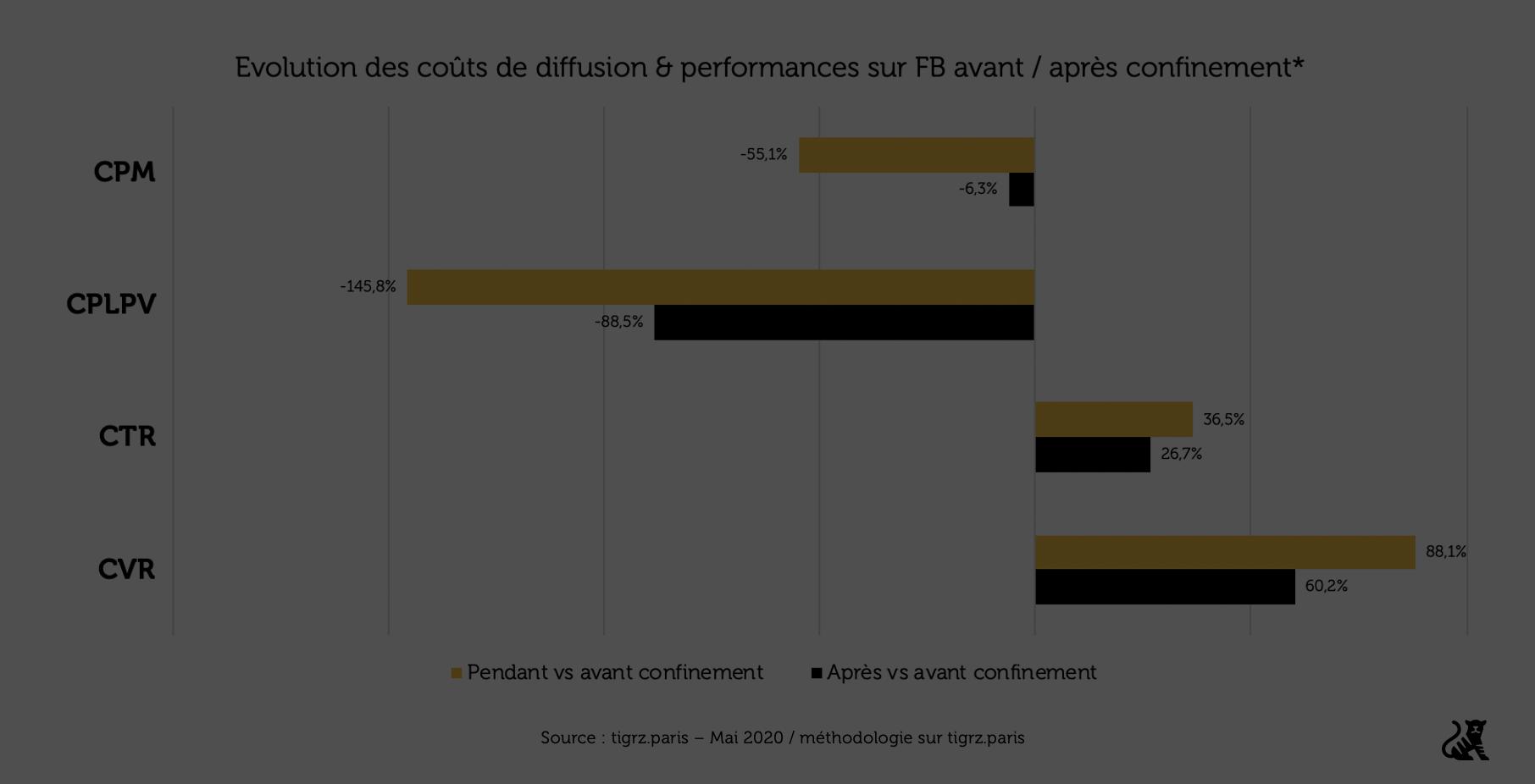 Déconfinement : quel impact sur les coûts sur Facebook & opportunités pour le e-commerce & DTC ?